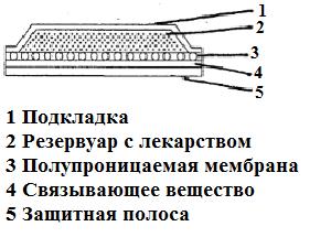 Типовая конструкция пластыря